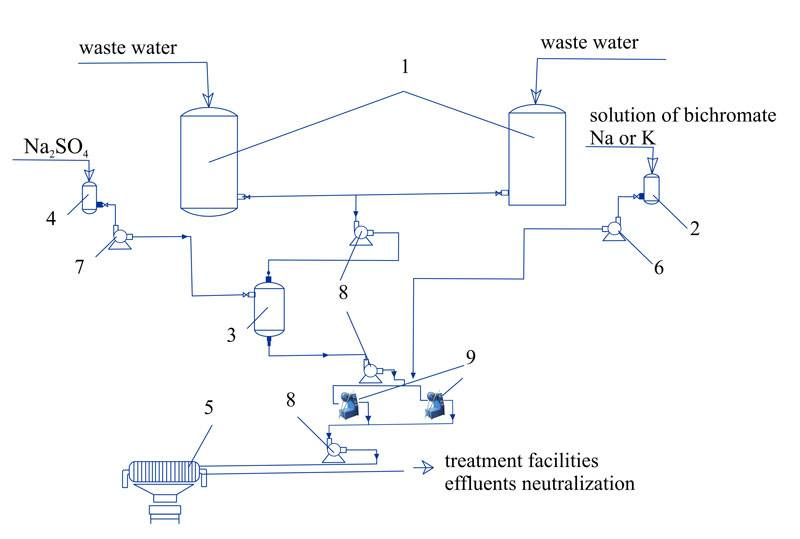 Fig. 6. The process of phenol removal from industrial waste water (recommended): 1 – waste water averaging; 2 – oxidant tank; 3 – oxidation reactor; 4 –Na2SO4 storage tank; 5 – filter-press; 6,7,8 – pumps; 9 – AVS.