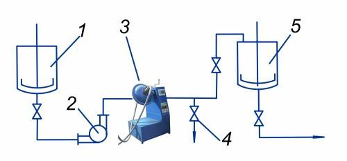Figure 1. Suspension preparation unit based on AVS 1 – pre-mixing vessel; 2 – pump; 3 – AVS; 4 – sample valve; 5 – prepared emulsion collection tank.